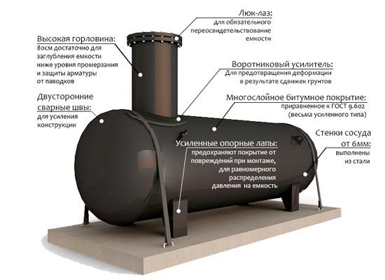 cilindrich-emkosti-so-sfer-dn